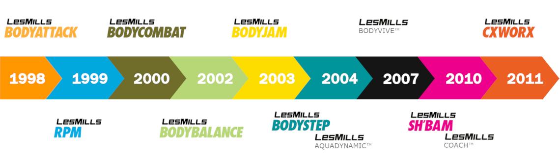 Timeline Les Mills
